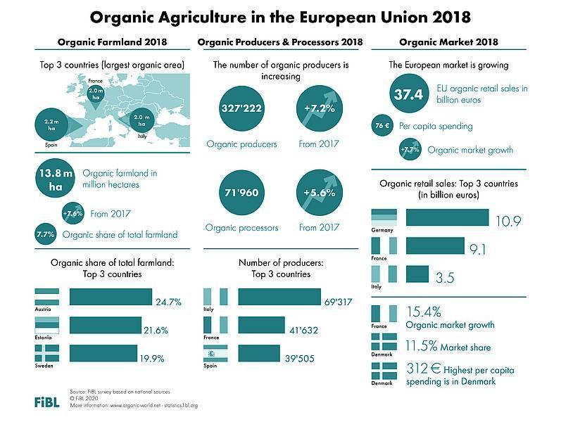 Csm World Of Organic Agriculture Infographics En 2020 1200 Dpi Eu Ac3A39F605